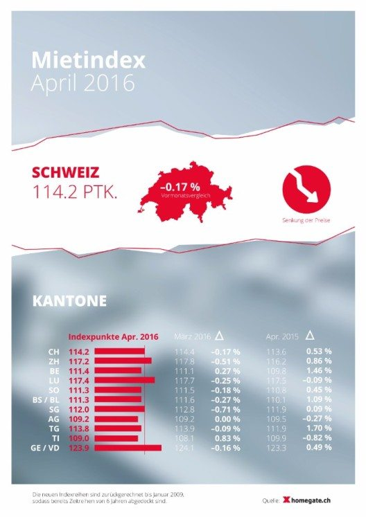 Mietindex April 2016 (Bild: © obs/homegate.ch)