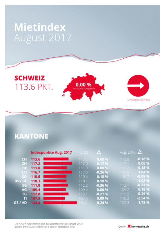 Mietindex August 2017 (Grafik: obs/homegate AG)
